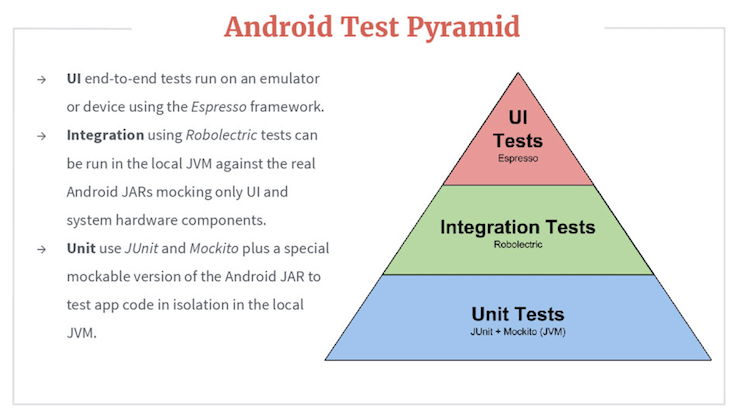 The Android testing pyramid