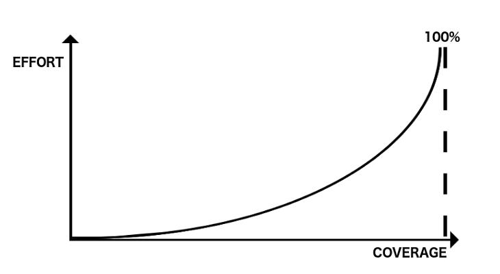 The 100% code coverage problem - Jeroen Mols