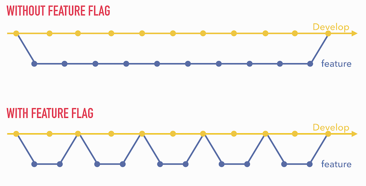 Thanks to feature flags, development of new features can be split into many small increments
