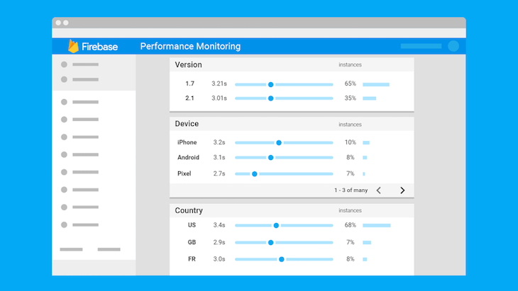 Firebase performance monitoring