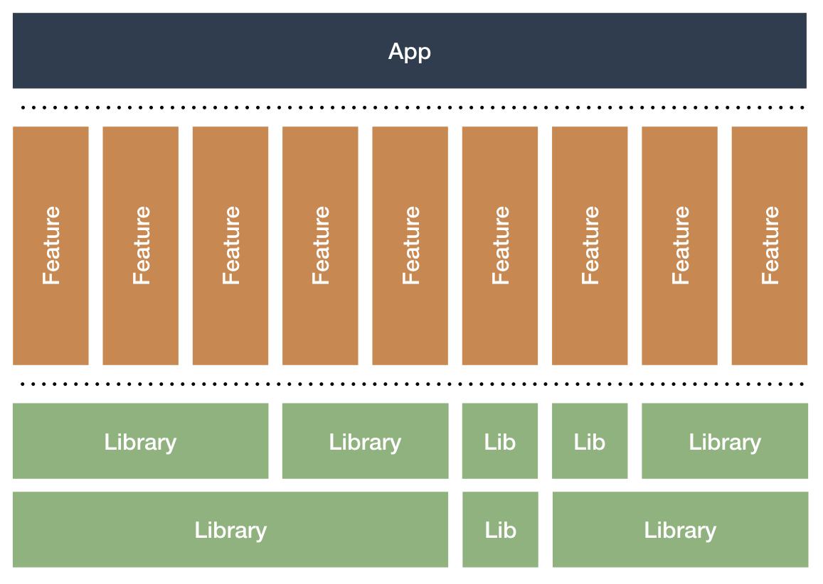 Modularized architecture with one App module, several features modules and several library modules