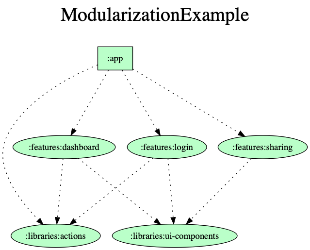 Module graph of modularization example