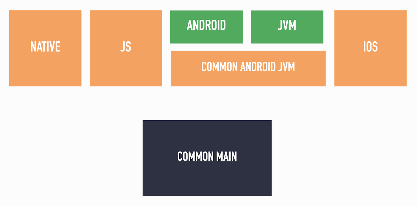 Desired code sharing between Android and Jvm