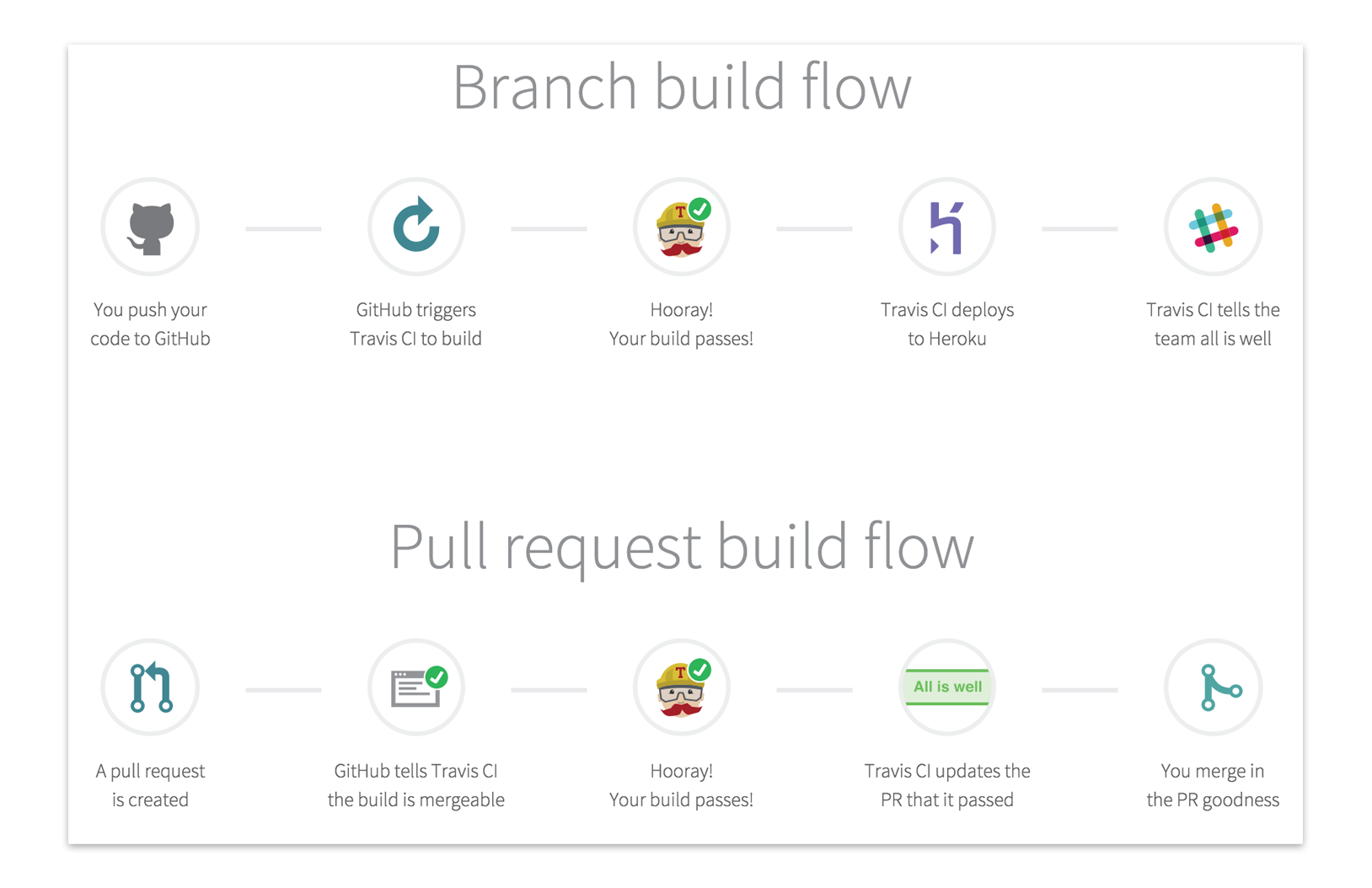 Level up GitHub builds with CI and code coverage - Jeroen Mols